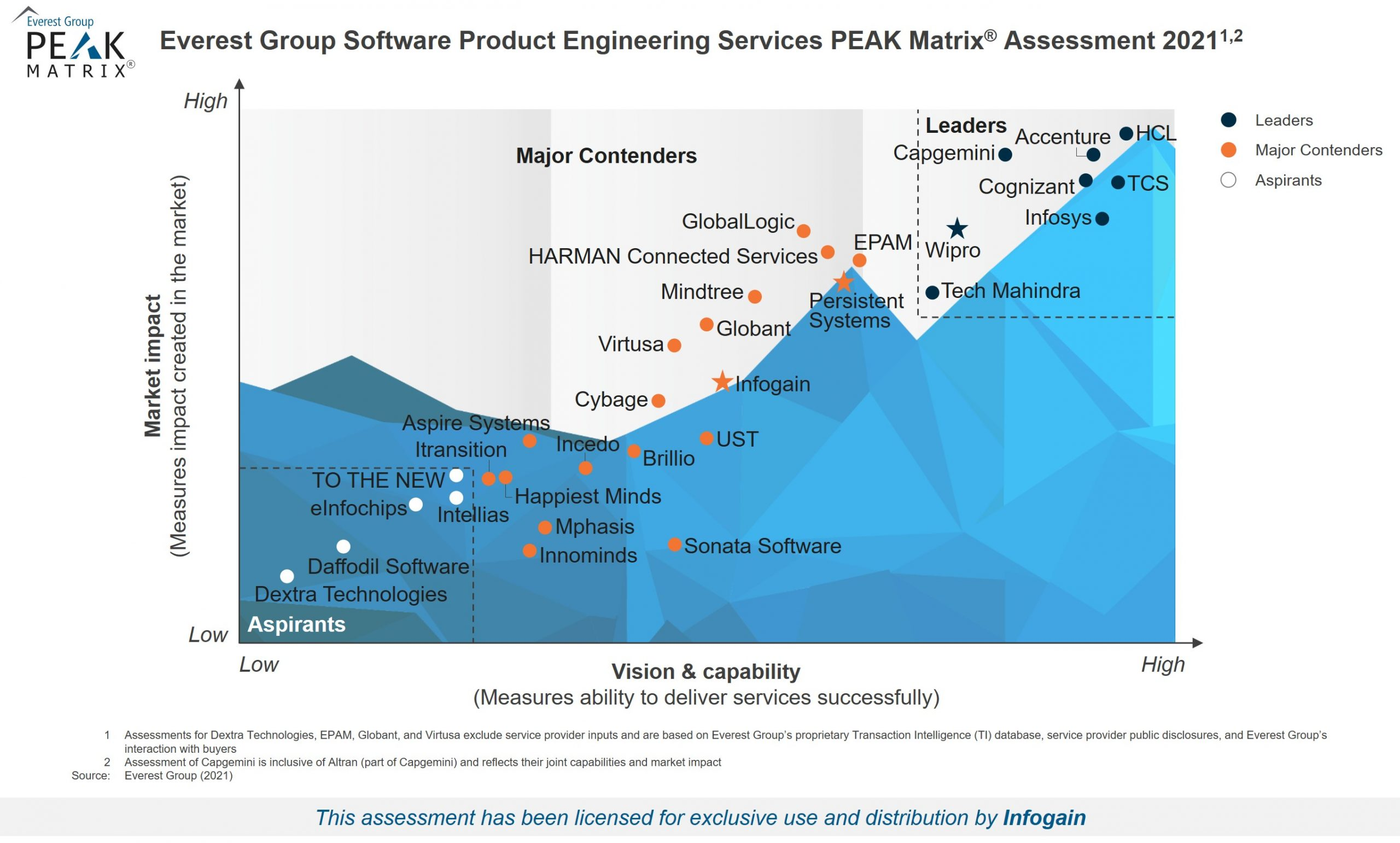 """Infogain a """"Star Performer"""" and """"Major Contender"""" in Everest Group's Software Product Engineering Services PEAK Matrix® Assessment 2021"""